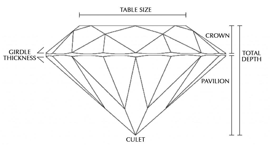Diamond Diagram D Diamante Limited