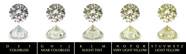 gia near color scale diamond colorless grading